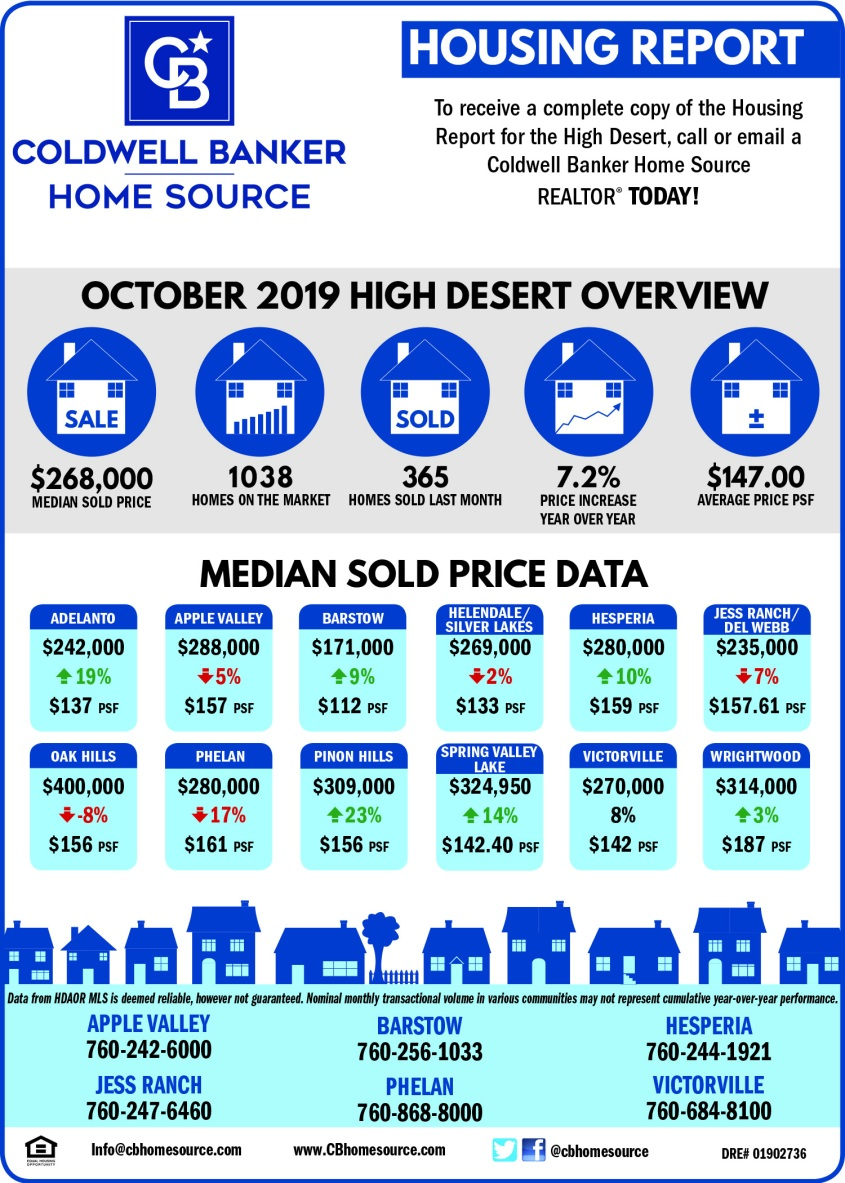 CBHS_Housing Report Nov19
